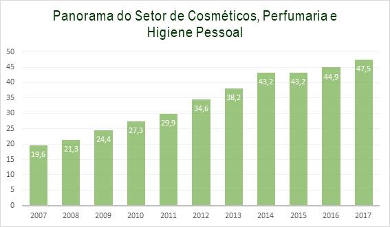 gráfico sobre o panorama do setor de cosméticos